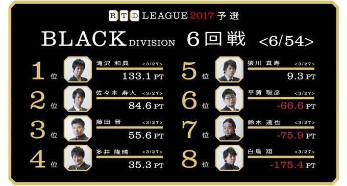 麻雀の原点に忠誠を尽くすサムライ平賀! RTDリーグ2017 BLACK DIVISION 第2節 7、8回戦レポート