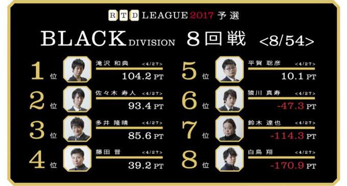 多井の読み違いと逆襲!RTDリーグ2017 BLACK DIVISION 第2節 9、10回戦レポート