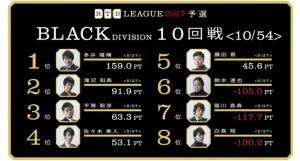 【3/2(木)21:00】RTDリーグ 2017 WHITE DIVISION 7回戦/8回戦