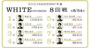 【3/6(月)21:00】RTDリーグ 2017 WHITE DIVISION 9回戦/10回戦