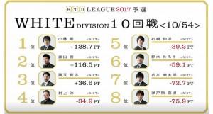 【3/13(月)21:00】RTDリーグ 2017 WHITE DIVISION 13・14回戦