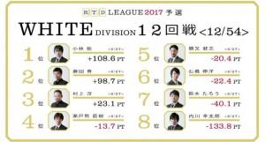 【3/16(木)21:00】RTDリーグ 2017 WHITE DIVISION 15・16回戦