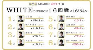 勝又が繰り出す、ダマテン判断の妙技! RTDリーグ2017 WHITE DIVISION 第3節 15、16回戦レポート