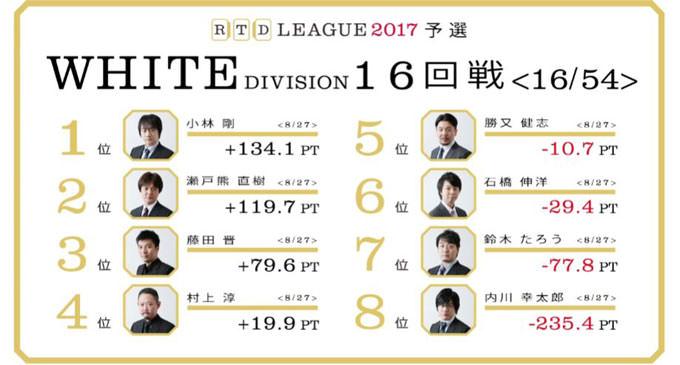 謙虚な村上の自己中心的な10万点トップ! RTDリーグ2017 WHITE DIVISION 第3節 17、18回戦レポート