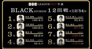 【3/27(月)21:00】RTDリーグ 2017 BLACK DIVISION 15・16回戦