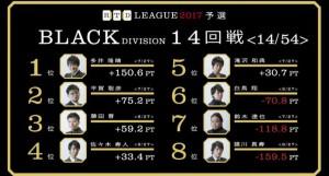 変化球の藤田、直球の白鳥! RTDリーグ2017 BLACK DIVISION 第3節 17、18回戦レポート