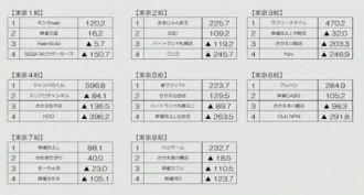 第11期夕刊フジ杯 東日本リーグ 第8節 結果 4月7日に個人戦プレーオフ