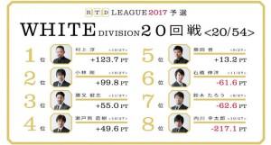 【4/10(月)21:00】RTDリーグ 2017 WHITE DIVISION 23・24回戦