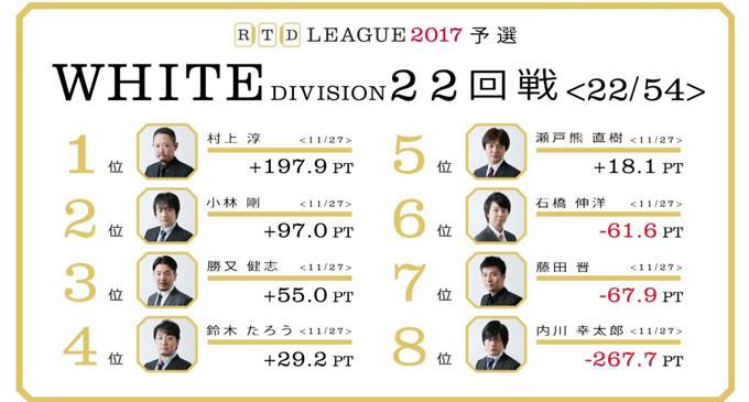 小林と勝又、対照的な逃げの形! RTDリーグ2017 WHITE DIVISION 第4節 23、24回戦レポート