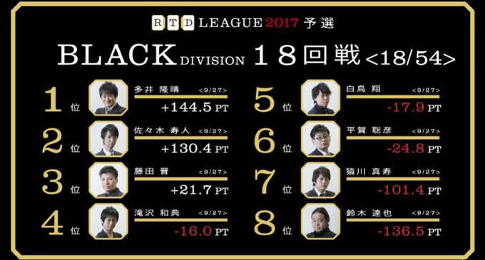 攻撃のスペシャリスト佐々木、圧巻の2連勝! RTDリーグ2017 BLACK DIVISION 第4節 19、20回戦レポート