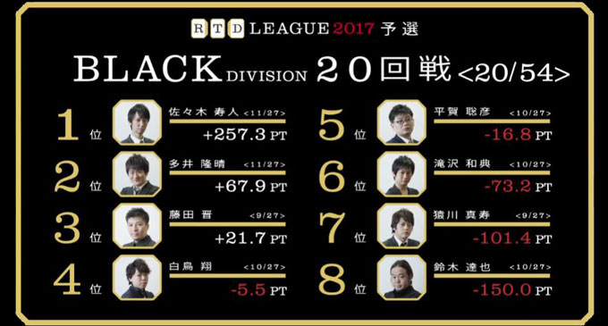 空気の読める男・藤田の大トップ! RTDリーグ2017 BLACK DIVISION 第4節 21、22回戦レポート