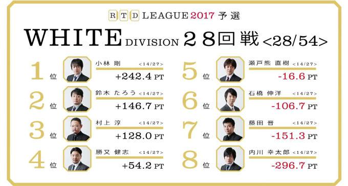 土俵際内川の新境地! RTDリーグ2017 WHITE DIVISION 第5節 29、30回戦レポート