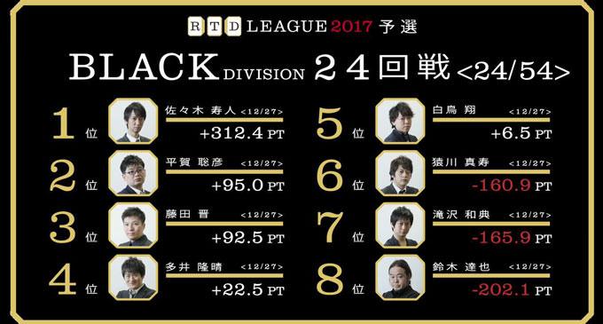 白鳥の繊細なリスク・リターンバランス! RTDリーグ2017 BLACK DIVISION 第5節 25、26回戦レポート
