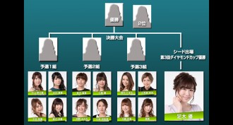 【5/11(木)12:00】第4回姫ロン杯 麻雀リオ ダイヤモンドカップ