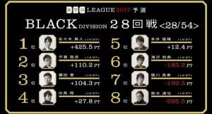【5/18(木)21:00】RTDリーグ 2017 WHITE DIVISION 33・34回戦