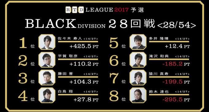 達也、泥臭く粘りを重ねた初トップ! RTDリーグ2017 BLACK DIVISION 第5節 29、30回戦レポート
