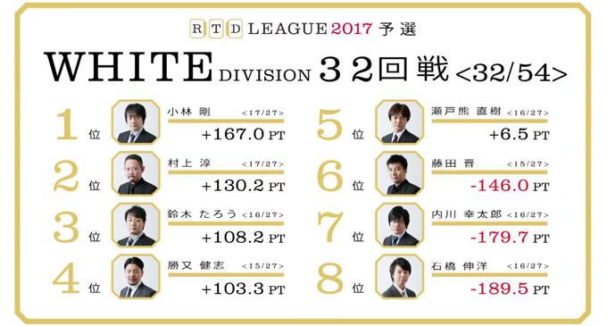 中打点量産型タイムマネジメントシステムFUJITA! RTDリーグ2017 WHITE DIVISION 第6節 33、34回戦レポート