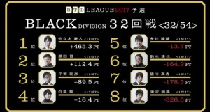 【6/5(月)21:00】RTDリーグ 2017 WHITE DIVISION 37・38回戦