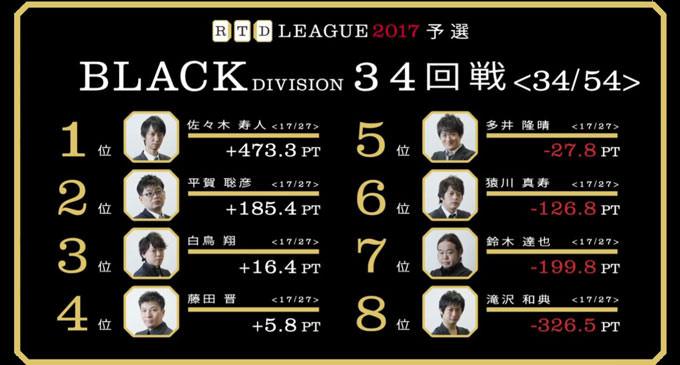 滝沢の差し切り!白鳥の逃げ切り! RTDリーグ2017 BLACK DIVISION 第6節 35、36回戦レポート