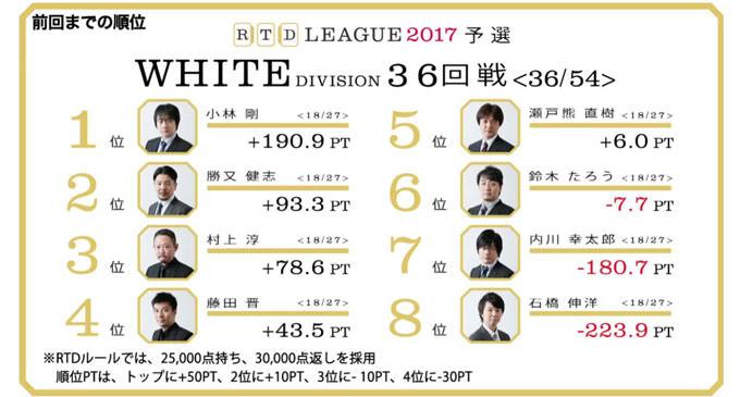 内川、逆転通過に向けた決断のリーチ! RTDリーグ2017 WHITE DIVISION 第7節 37、38回戦レポート