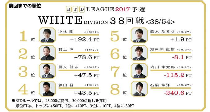 石橋、不本意ながら(?)大トップ! RTDリーグ2017 WHITE DIVISION 第7節 39、40回戦レポート