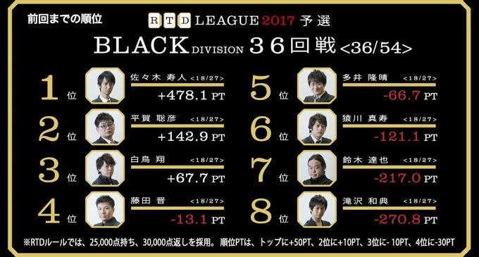 多井、珍しい転落からの再逆転! RTDリーグ2017 BLACK DIVISION 第7節 37、38回戦レポート