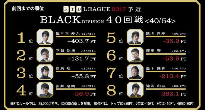 待ちに対する信頼度設定が高めの白鳥! RTDリーグ2017 BLACK DIVISION 第7節 41、42回戦レポート