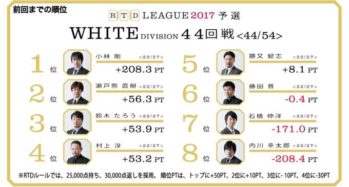 村上の遠い仕掛けと小林の珍しい失策! RTDリーグ2017 WHITE DIVISION 第8節 45、46回戦レポート