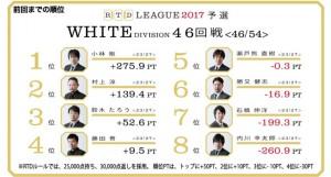 【7/6(木) 21:00】RTDリーグ 2017 BLACK DIVISION 43・44回戦