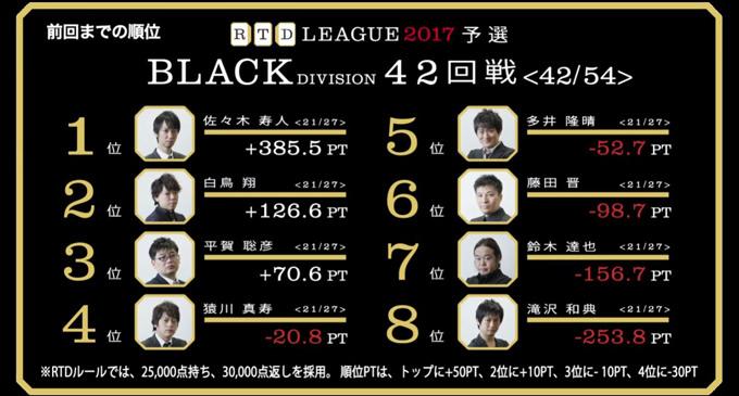 猿川・平賀、分かれた感覚派の明暗! RTDリーグ2017 BLACK DIVISION 第8節 43、44回戦レポート