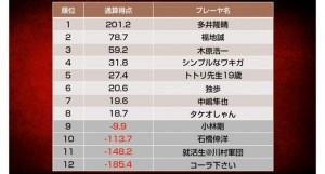 福地誠が連覇に向けて首位浮上/天鳳名人戦第2節