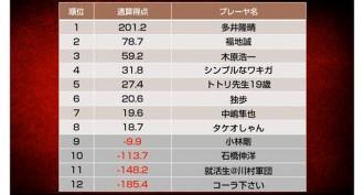 多井隆晴が3トップで首位に、前回天鳳名人位の福地誠は2位スタート/天鳳名人戦第1節