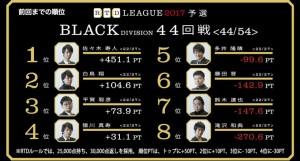 【7/17(月)15:00】麻雀駅伝2017 3rd Round