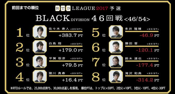守備の平賀!攻撃の多井!それぞれのトップ取り麻雀! RTDリーグ2017 BLACK DIVISION 第8節 47、48回戦レポート