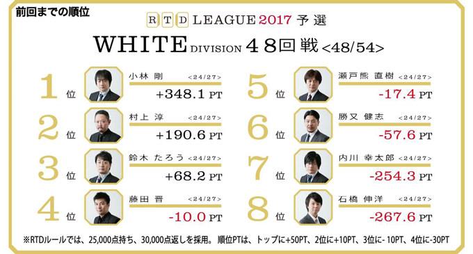 着順操作の魔術師・勝又!かわし続けた藤田、執念のトップ! RTDリーグ2017 WHITE DIVISION 最終節49、50回戦レポート