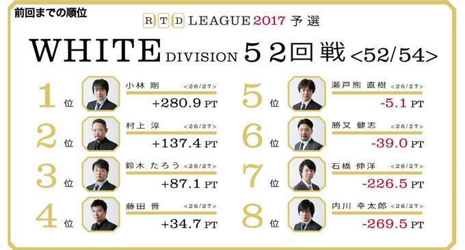 勝又の氷さえも溶かす最終戦の熱量! RTDリーグ2017 WHITE DIVISION 最終節 53、54回戦(最終戦)レポート