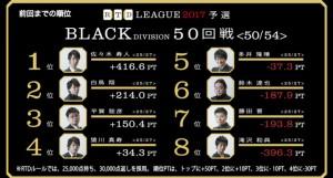 【8/7(月)21:00】RTDリーグ 2017 BLACK DIVISION 53・54回戦