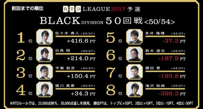 猿川vs多井、1つのイスを争う戦いの行方は!? RTDリーグ2017 BLACK DIVISION 最終節 51、52回戦レポート