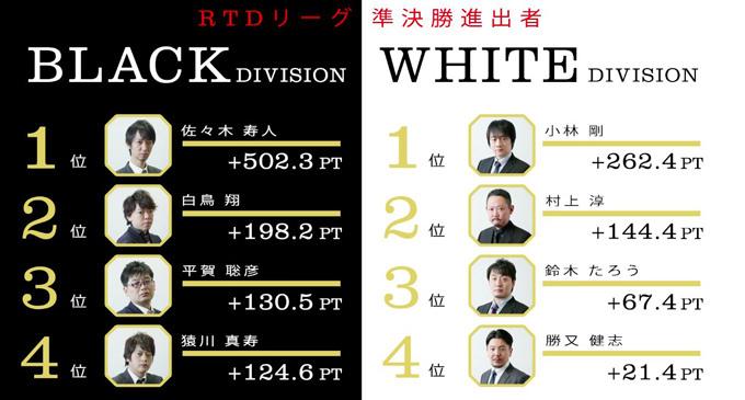 準決勝進出選手が決定 前年優勝の多井・準優勝の藤田は敗退/RTDリーグ