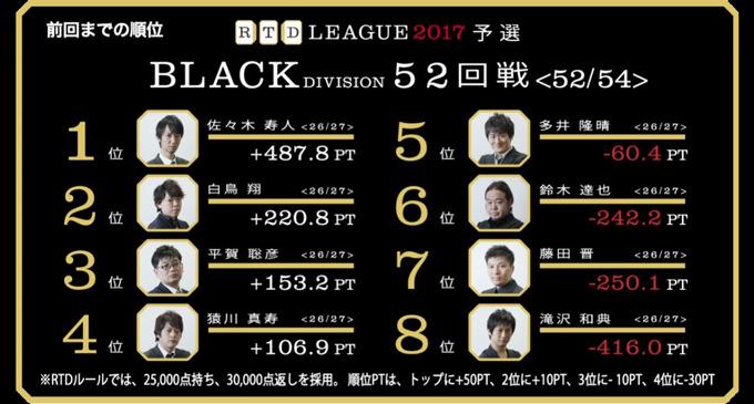 大逆転を目指す多井vs猿川の粘り! RTDリーグ2017 BLACK DIVISION 最終節 53、54回戦(最終戦)レポート