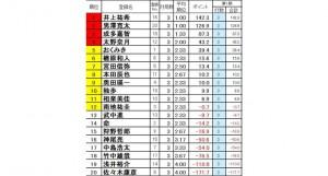 【8/21(月)17:00】ワイルドリーグ:決勝