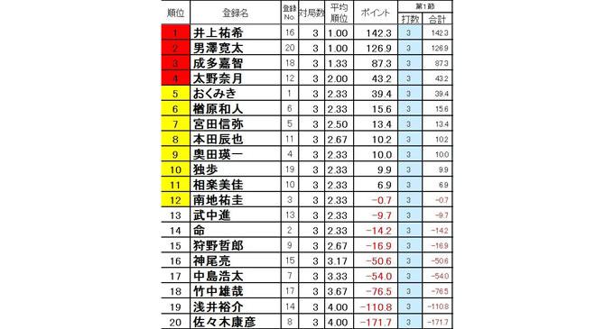 42名のプロによる「朱雀リーグ」が開幕!準々決勝から生放送!