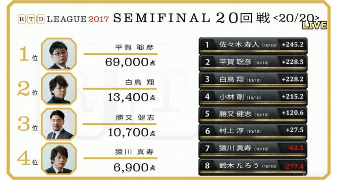 佐々木寿人・平賀聡彦・白鳥翔・小林剛が決勝進出 10月26日決戦/RTDリーグ
