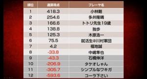タケオしゃんが優勝!/天鳳インビテーショントーナメント
