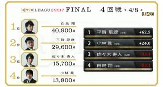 平賀聡彦が首位発進/RTDリーグ2017決勝1日目