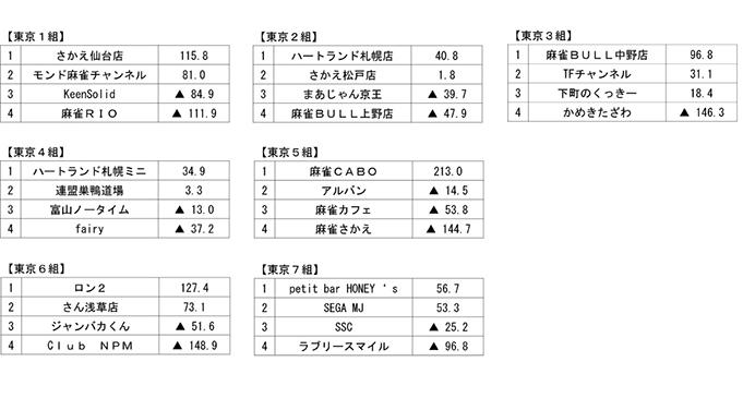 夕刊フジ杯争奪 麻雀女流リーグ2018 第3節 結果