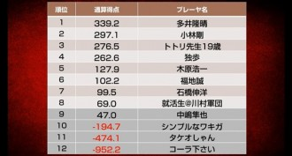 多井隆晴が首位に浮上、石橋伸洋も大きくポイントを伸ばしプラス圏へ/天鳳名人戦第5節