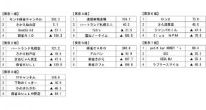 【12/14(木)12:00】夕刊フジ杯争奪第12期麻雀女流リーグ 大阪2組 第4節