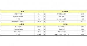 【12/19(火)13:00】夕刊フジ杯争奪第12期麻雀女流リーグ 九州第2節