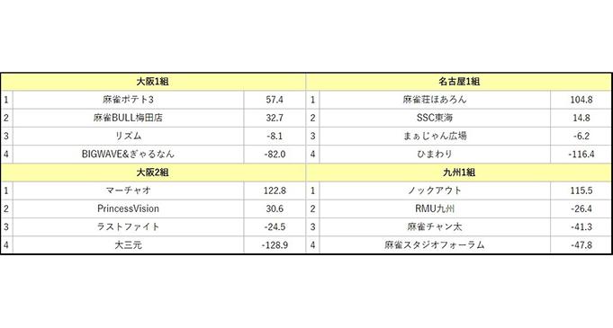 夕刊フジ杯争奪第12期麻雀女流リーグ西日本リーグ第4節(大阪・名古屋)第1節(九州) 結果